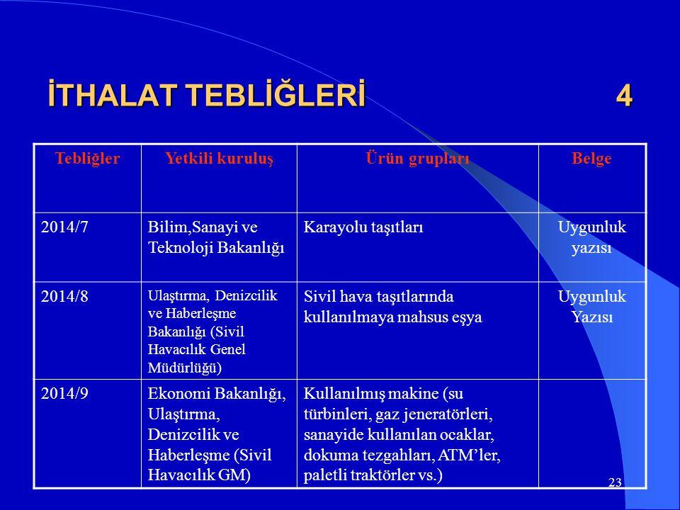 23 İTHALAT TEBLİĞLERİ 4 TebliğlerYetkili kuruluşÜrün gruplarıBelge 2014/7Bilim,Sanayi ve Teknoloji Bakanlığı Karayolu taşıtlarıUygunluk yazısı 2014/8