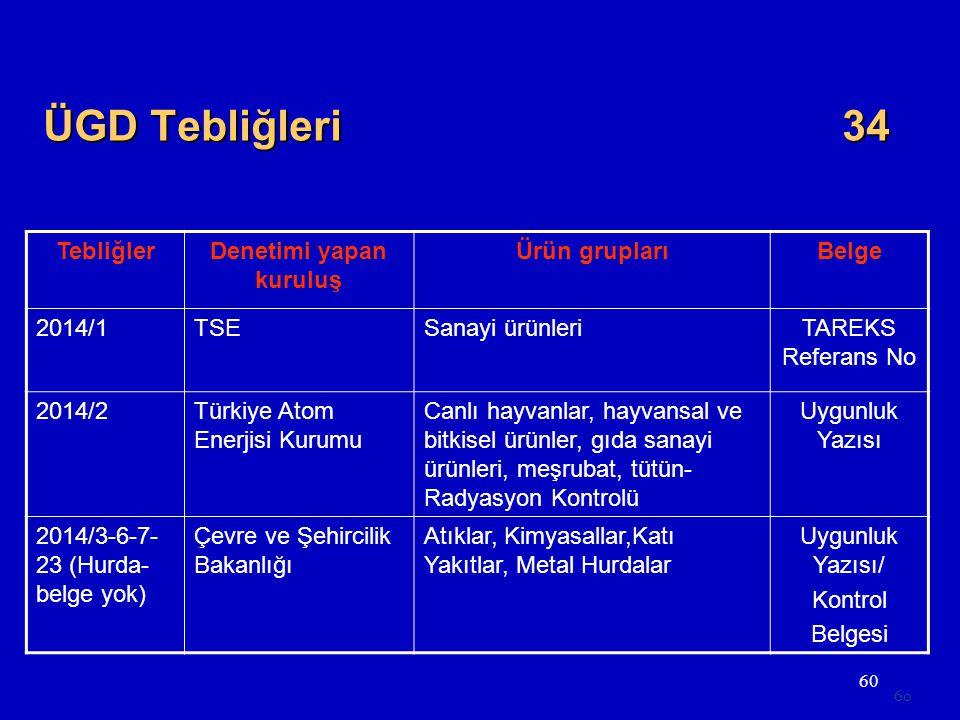 60 TebliğlerDenetimi yapan kuruluş Ürün gruplarıBelge 2014/1TSESanayi ürünleriTAREKS Referans No 2014/2Türkiye Atom Enerjisi Kurumu Canlı hayvanlar, h
