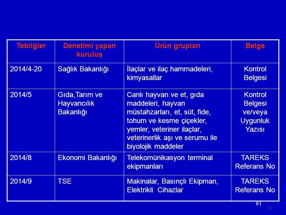 61 TebliğlerDenetimi yapan kuruluş Ürün gruplarıBelge 2014/4-20Sağlık Bakanlığıİlaçlar ve ilaç hammadeleri, kimyasallar Kontrol Belgesi 2014/5Gıda,Tar