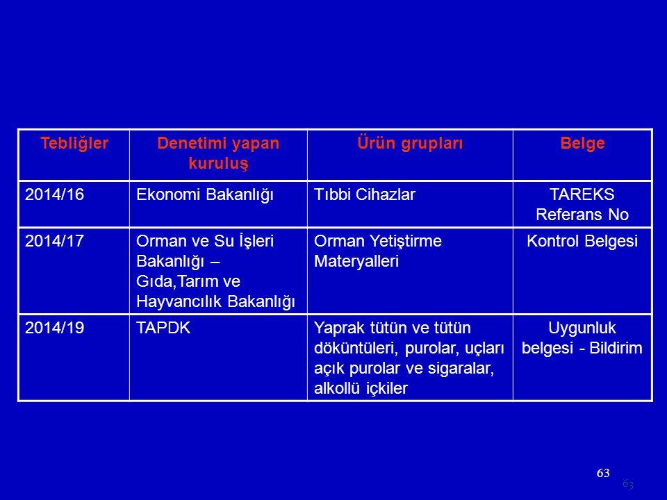 63 TebliğlerDenetimi yapan kuruluş Ürün gruplarıBelge 2014/16Ekonomi BakanlığıTıbbi CihazlarTAREKS Referans No 2014/17Orman ve Su İşleri Bakanlığı – G