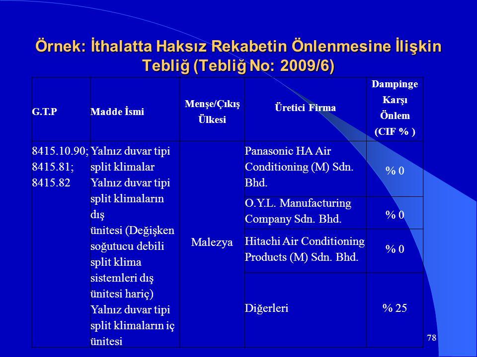 Örnek: İthalatta Haksız Rekabetin Önlenmesine İlişkin Tebliğ (Tebliğ No: 2009/6) G.T.P Madde İsmi Menşe/Çıkış Ülkesi Üretici Firma Dampinge Karşı Önle