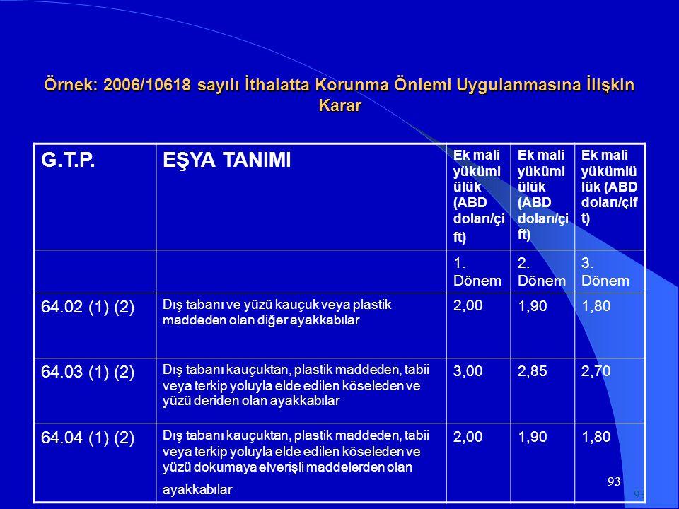 93 Örnek: 2006/10618 sayılı İthalatta Korunma Önlemi Uygulanmasına İlişkin Karar G.T.P.EŞYA TANIMI Ek mali yüküml ülük (ABD doları/çi ft) 1.