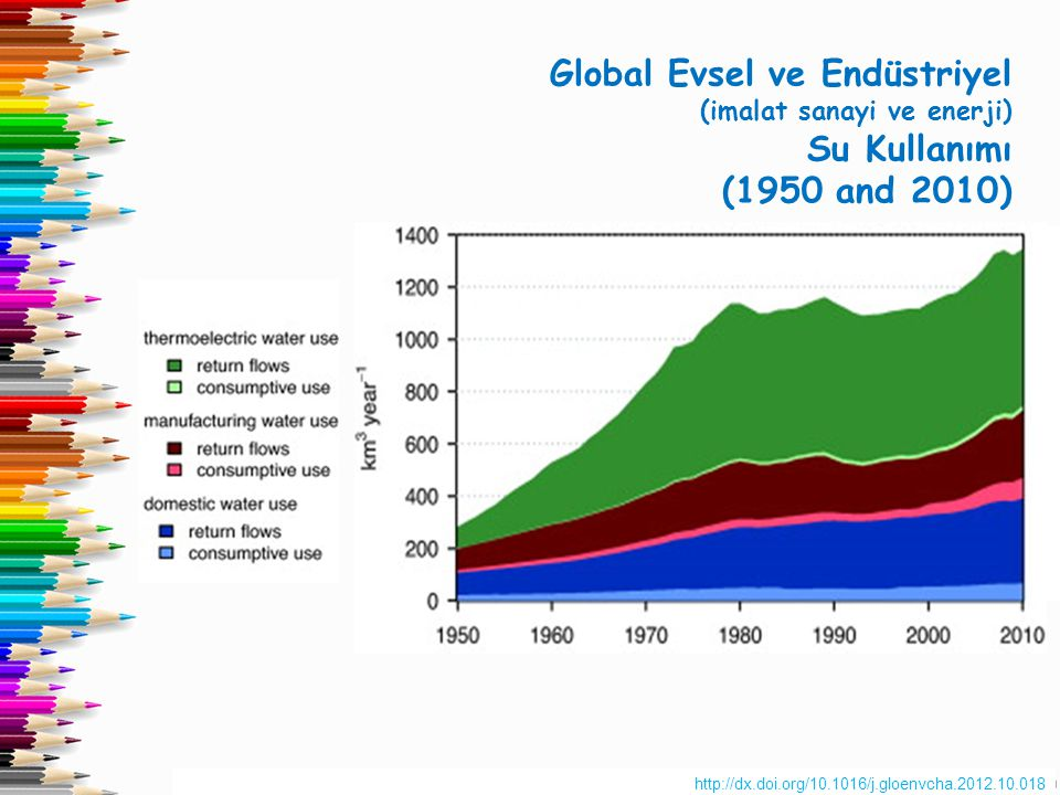 http://dx.doi.org/10.1016/j.gloenvcha.2012.10.018 Global Evsel ve Endüstriyel (imalat sanayi ve enerji) Su Kullanımı (1950 and 2010)