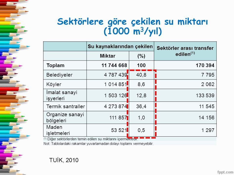 Sektörlere göre çekilen su miktarı (1000 m 3 /yıl) Su kaynaklarından çekilen Sektörler arası transfer edilen (1) Miktar(%) Toplam 11 744 668 100 170 3