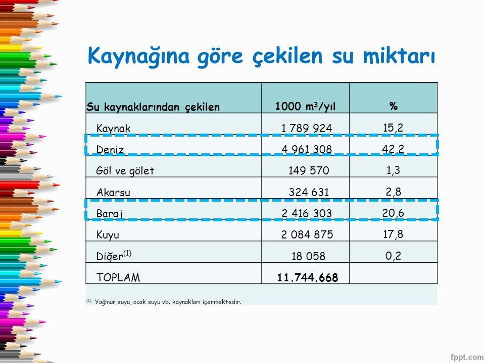 Kaynağına göre çekilen su miktarı Su kaynaklarından çekilen1000 m 3 /yıl% Kaynak 1 789 92415,2 Deniz 4 961 30842,2 Göl ve gölet 149 5701,3 Akarsu 324