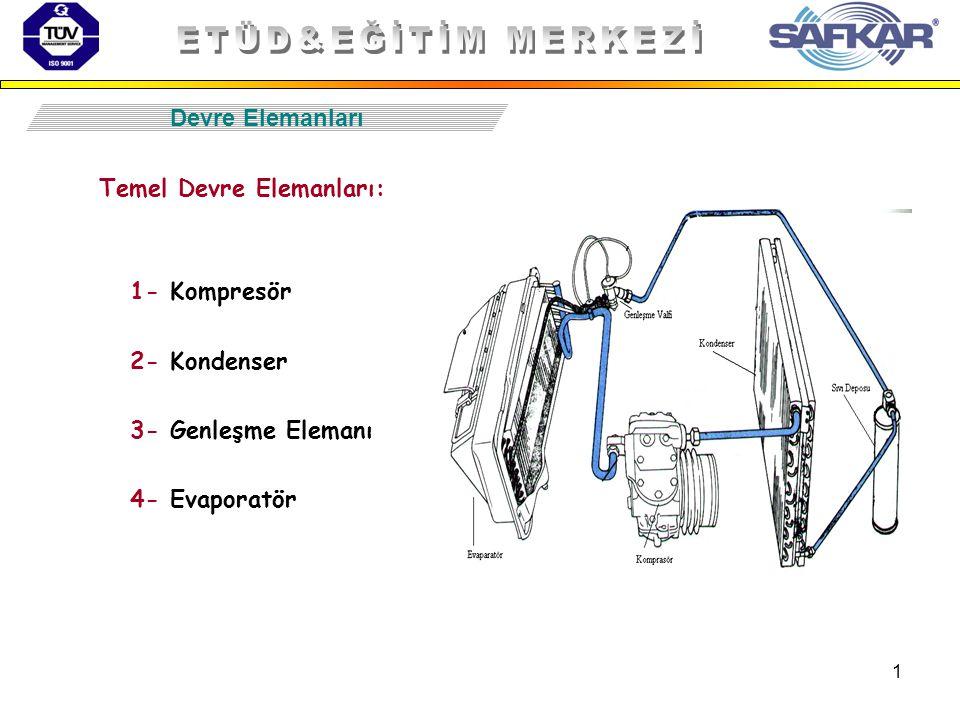 1 Temel Devre Elemanları: 1- Kompresör 2- Kondenser 3- Genleşme Elemanı 4- Evaporatör Devre Elemanları