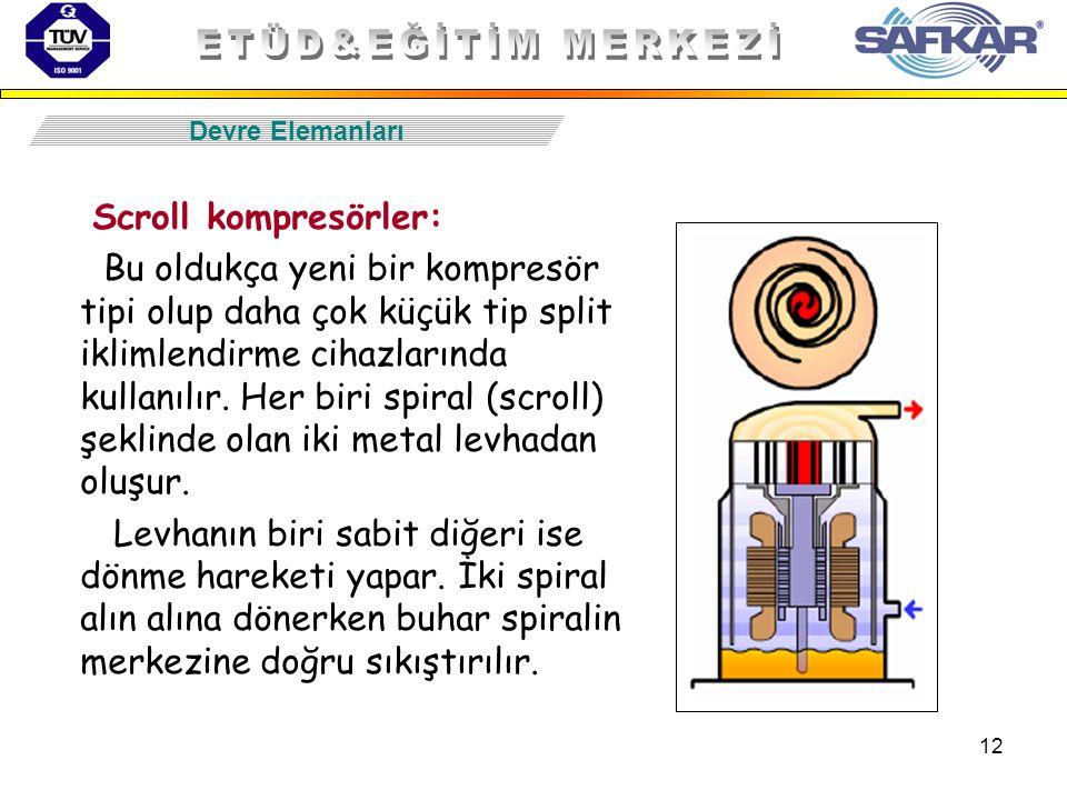 12 Scroll kompresörler: Bu oldukça yeni bir kompresör tipi olup daha çok küçük tip split iklimlendirme cihazlarında kullanılır. Her biri spiral (scrol