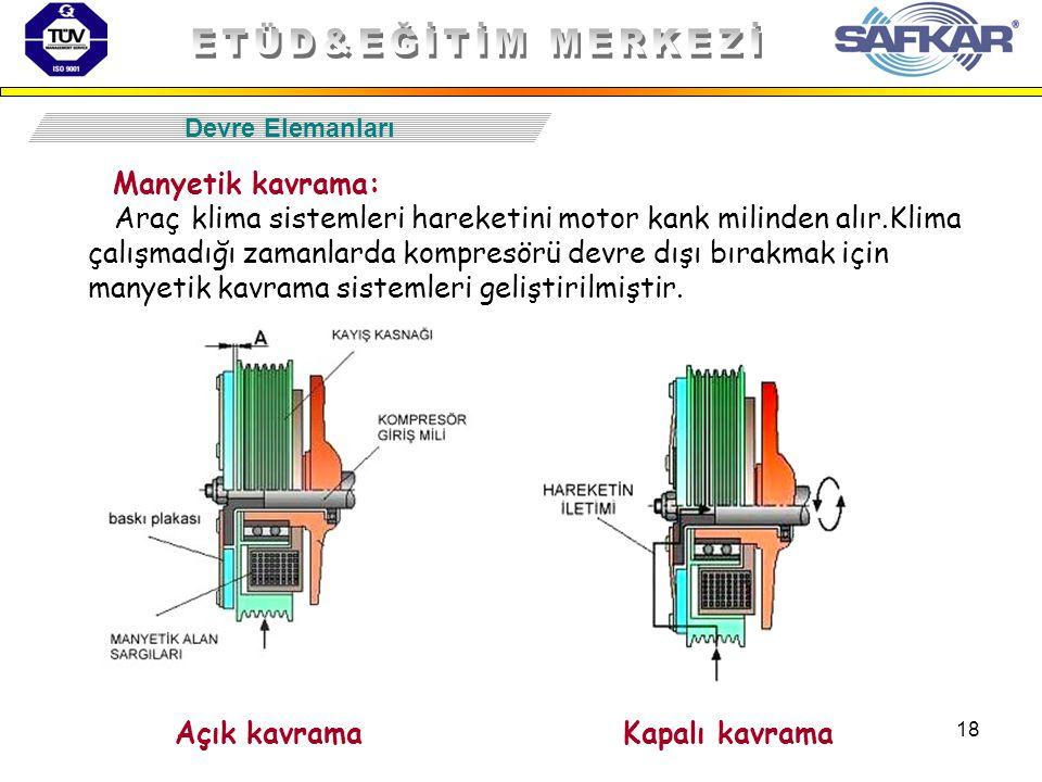 18 Devre Elemanları Manyetik kavrama: Araç klima sistemleri hareketini motor kank milinden alır.Klima çalışmadığı zamanlarda kompresörü devre dışı bır