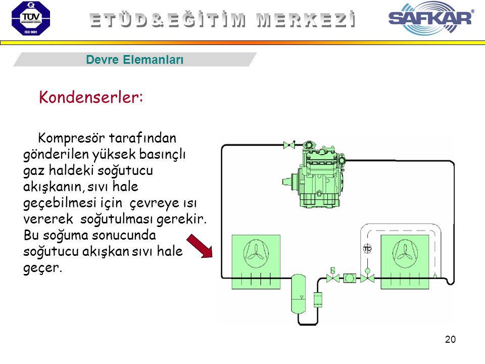20 Kondenserler: Kompresör tarafından gönderilen yüksek basınçlı gaz haldeki soğutucu akışkanın, sıvı hale geçebilmesi için çevreye ısı vererek soğutu