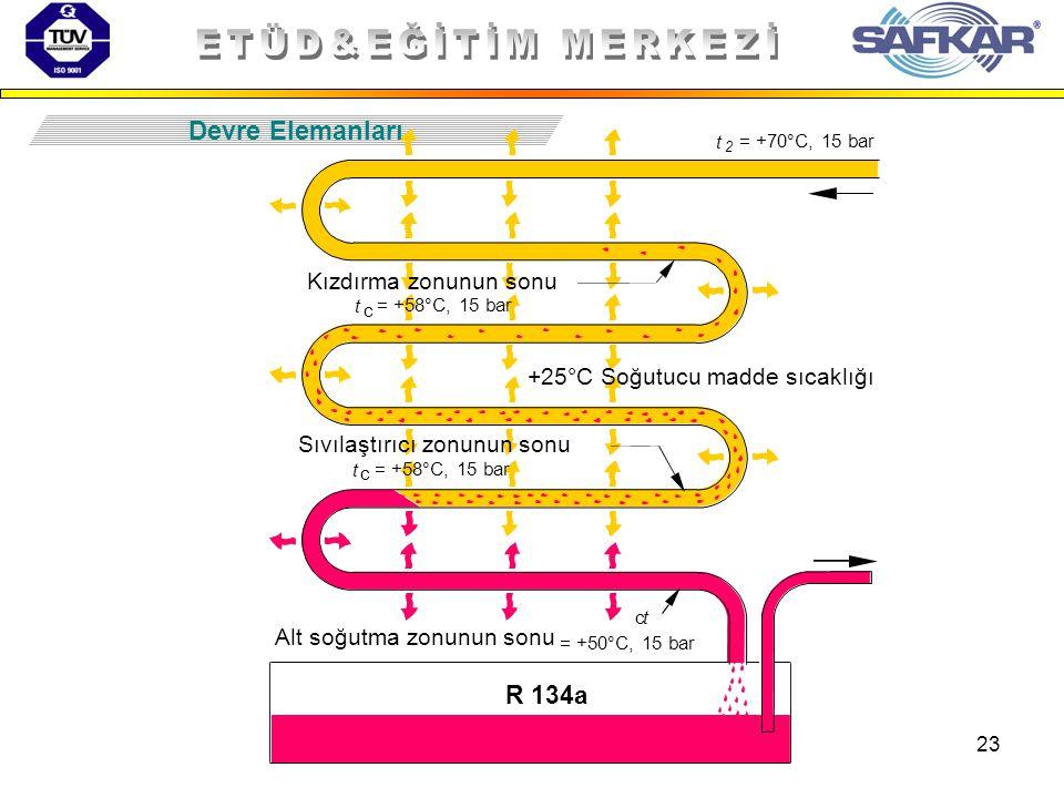 23 Devre Elemanları t 2 R 134a = +70°C, 15 bar tc = +50°C, 15 bar t c = +58°C, 15 bar t c Alt soğutma zonunun sonu Sıvılaştırıcı zonunun sonu +25°C So