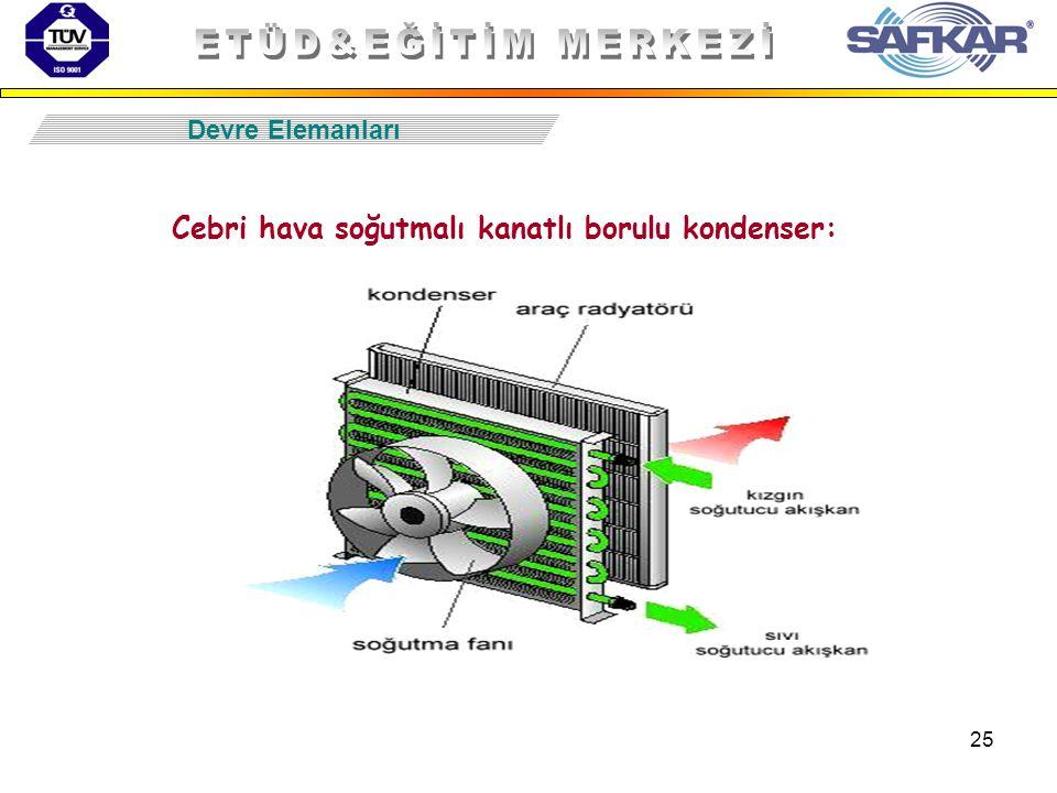 25 Devre Elemanları Cebri hava soğutmalı kanatlı borulu kondenser: