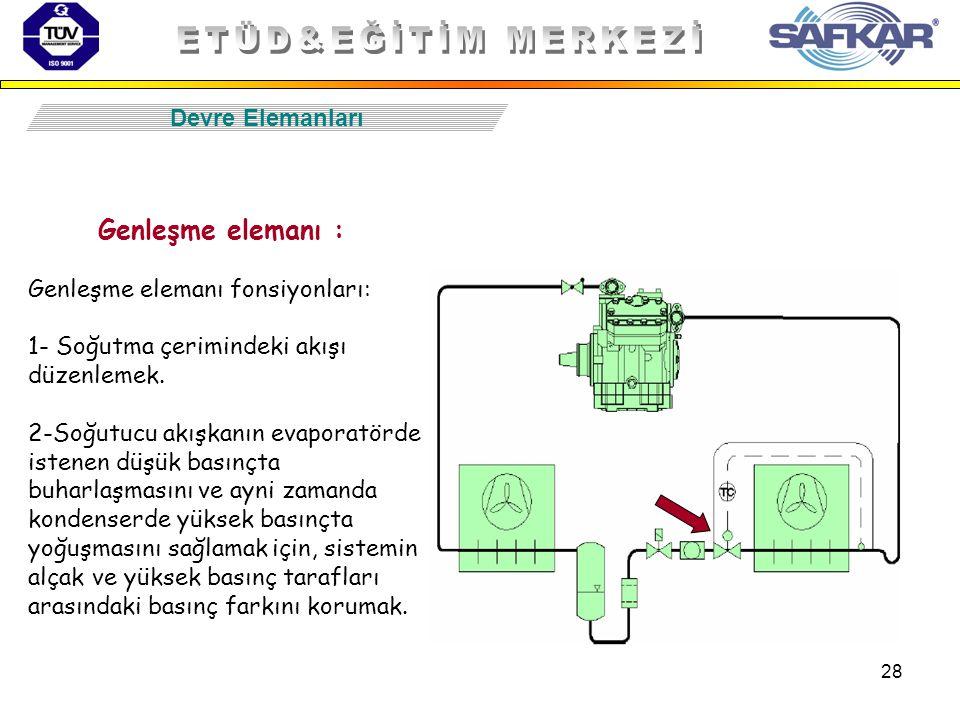 28 Devre Elemanları Genleşme elemanı fonsiyonları: 1- Soğutma çerimindeki akışı düzenlemek. 2-Soğutucu akışkanın evaporatörde istenen düşük basınçta b