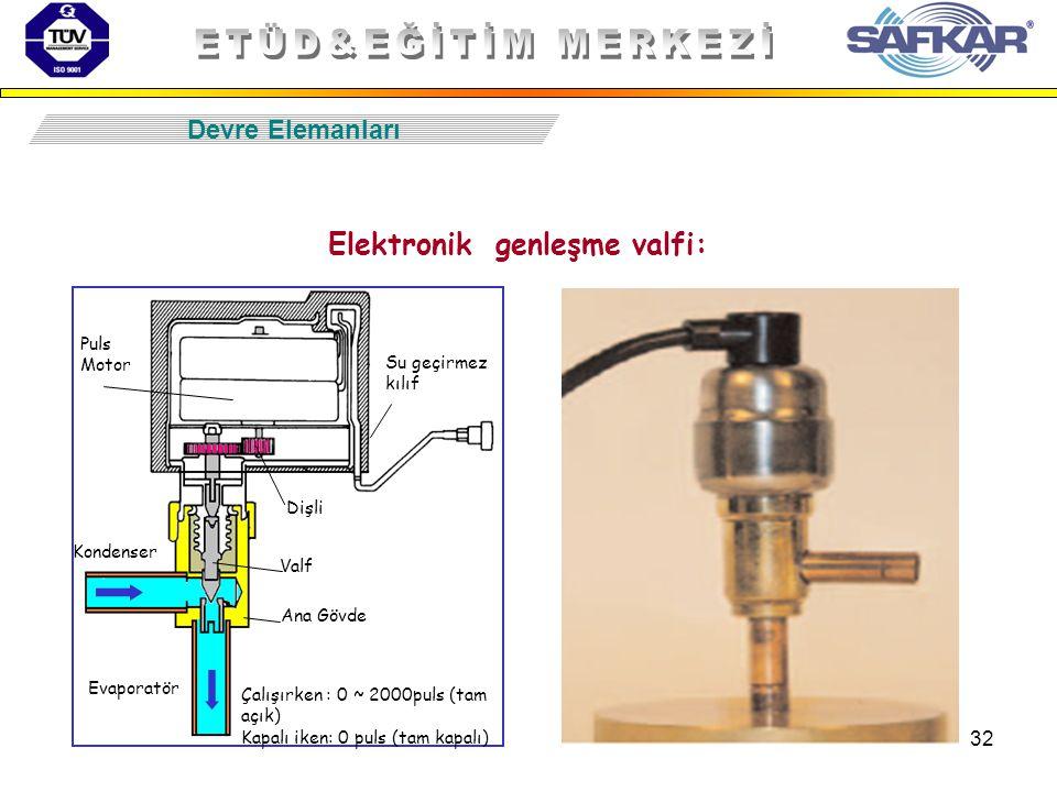 32 Devre Elemanları Su geçirmez kılıf Puls Motor Evaporatör Kondenser Ana Gövde Dişli Valf Çalışırken : 0 ~ 2000puls (tam açık) Kapalı iken: 0 puls (t