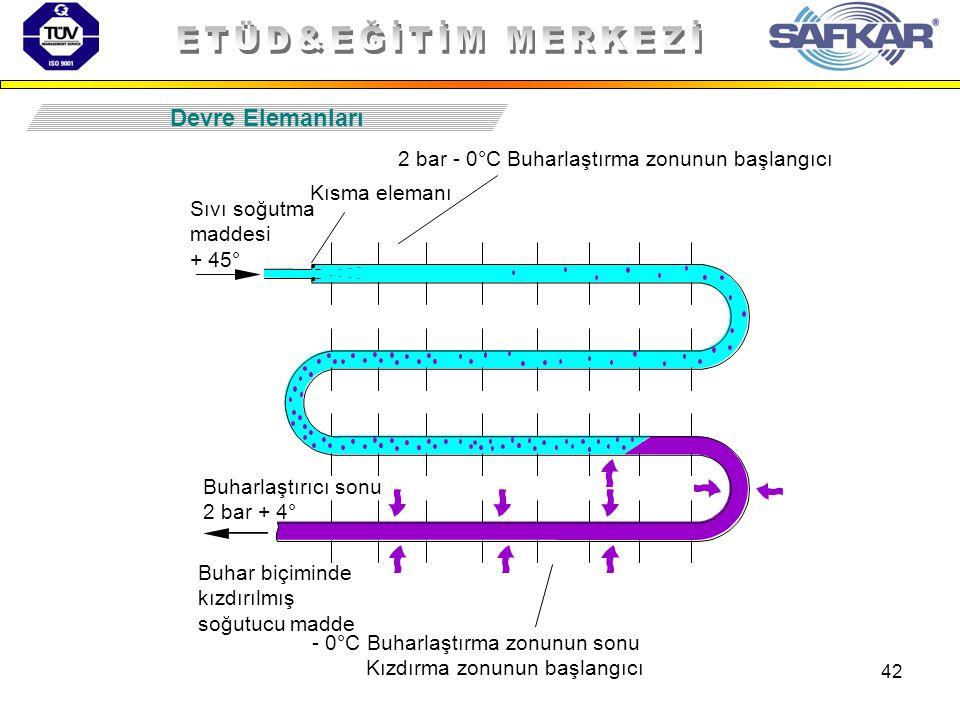 42 Devre Elemanları Kısma elemanı Sıvı soğutma maddesi + 45° Buhar biçiminde kızdırılmış soğutucu madde 2 bar - 0°C Buharlaştırma zonunun başlangıcı B