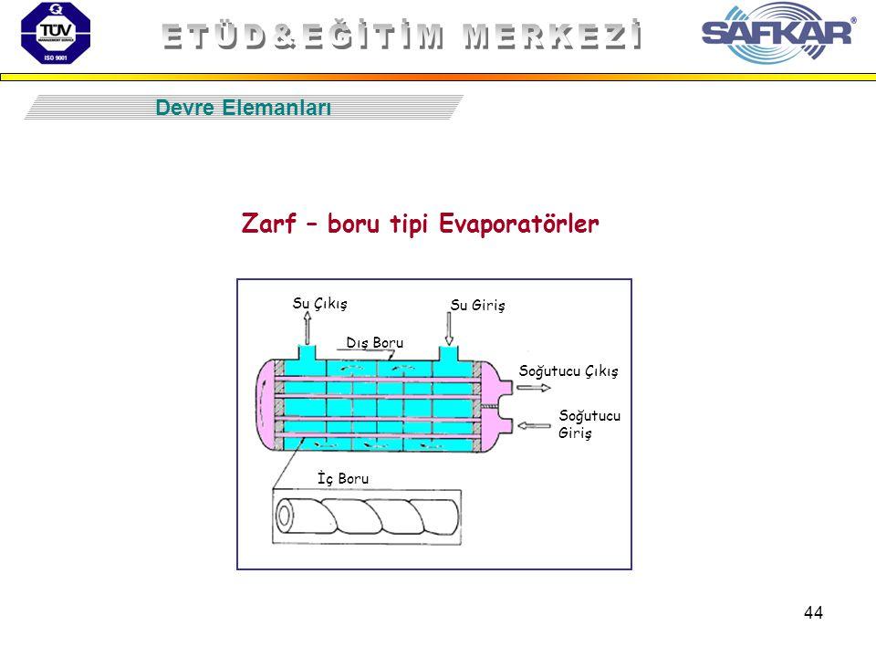 44 Zarf – boru tipi Evaporatörler Devre Elemanları Su Çıkış Su Giriş Soğutucu Giriş Soğutucu Çıkış Dış Boru İç Boru