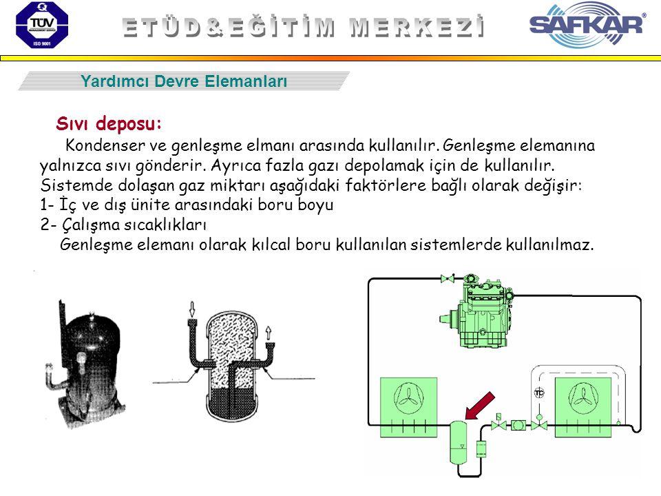 47 Sıvı deposu: Kondenser ve genleşme elmanı arasında kullanılır. Genleşme elemanına yalnızca sıvı gönderir. Ayrıca fazla gazı depolamak için de kulla