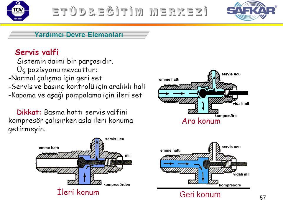 57 Yardımcı Devre Elemanları Servis valfi Sistemin daimi bir parçasıdır. Üç pozisyonu mevcuttur: -Normal çalışma için geri set -Servis ve basınç kontr