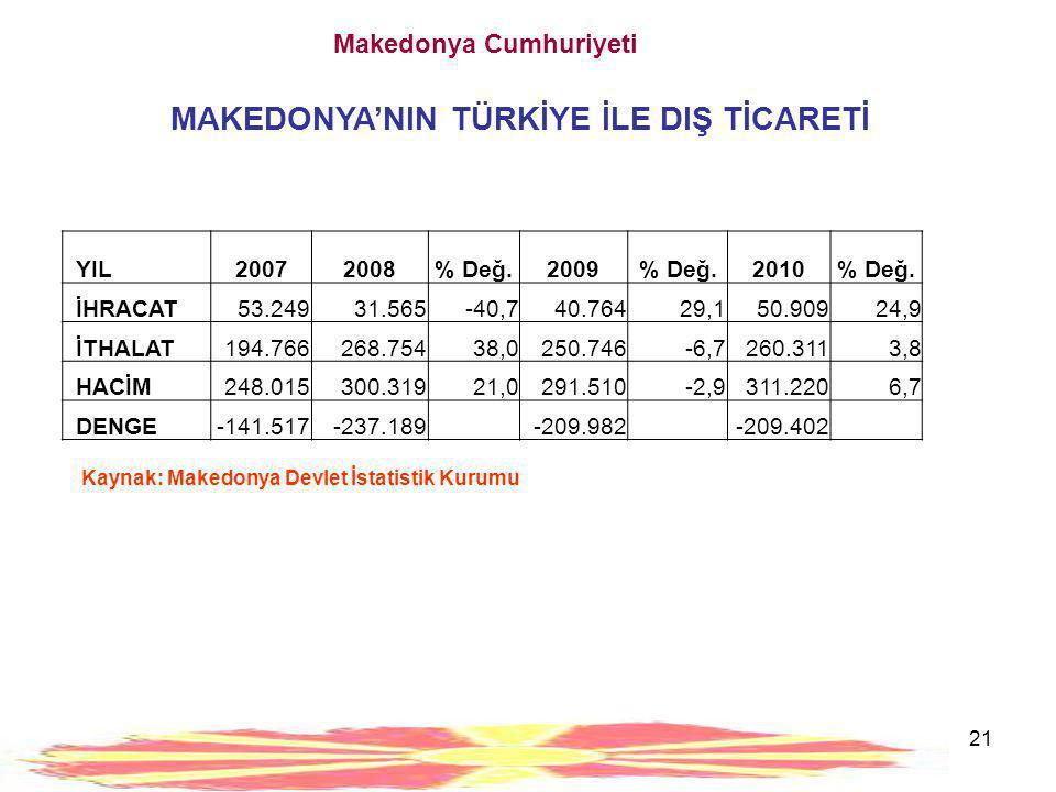 21 Kaynak: Makedonya Devlet İstatistik Kurumu Makedonya Cumhuriyeti MAKEDONYA'NIN TÜRKİYE İLE DIŞ TİCARETİ YIL20072008% Değ.2009% Değ.2010% Değ. İHRAC