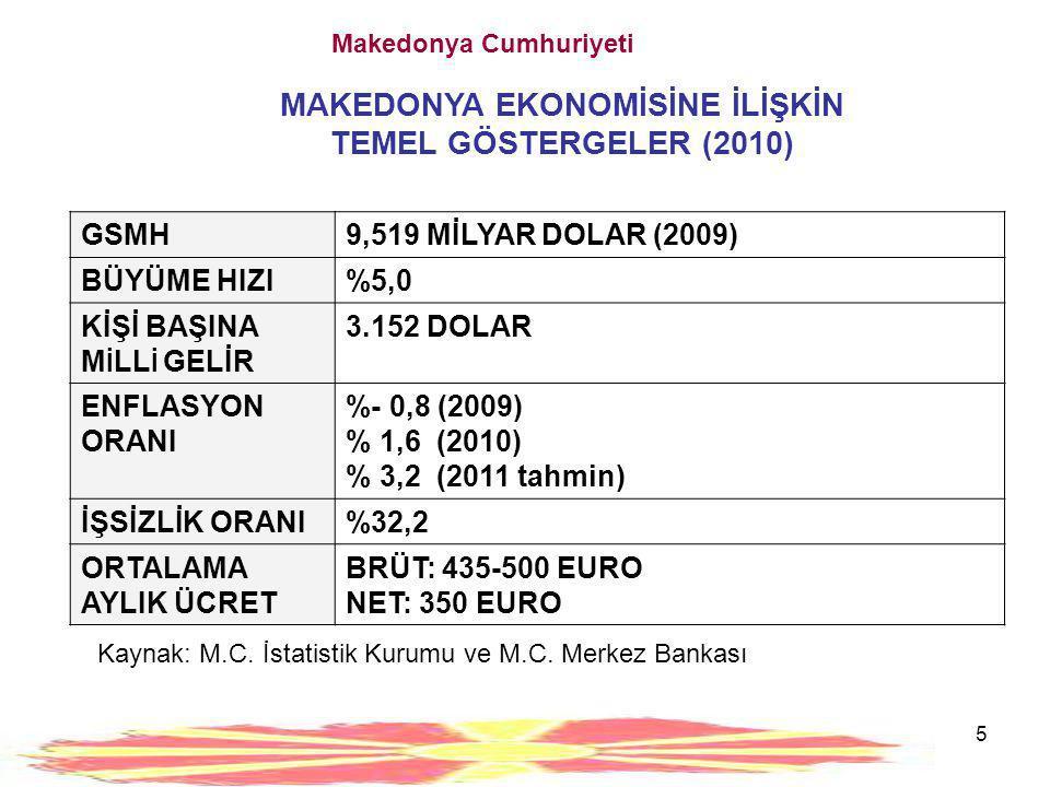 5 Makedonya Cumhuriyeti MAKEDONYA EKONOMİSİNE İLİŞKİN TEMEL GÖSTERGELER (2010) GSMH9,519 MİLYAR DOLAR (2009) BÜYÜME HIZI%5,0 KİŞİ BAŞINA M İ LL İ GELİ