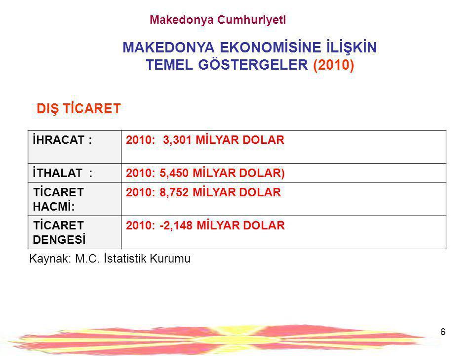 6 Makedonya Cumhuriyeti MAKEDONYA EKONOMİSİNE İLİŞKİN TEMEL GÖSTERGELER (2010) İHRACAT :2010: 3,301 MİLYAR DOLAR İTHALAT :2010: 5,450 MİLYAR DOLAR) Tİ