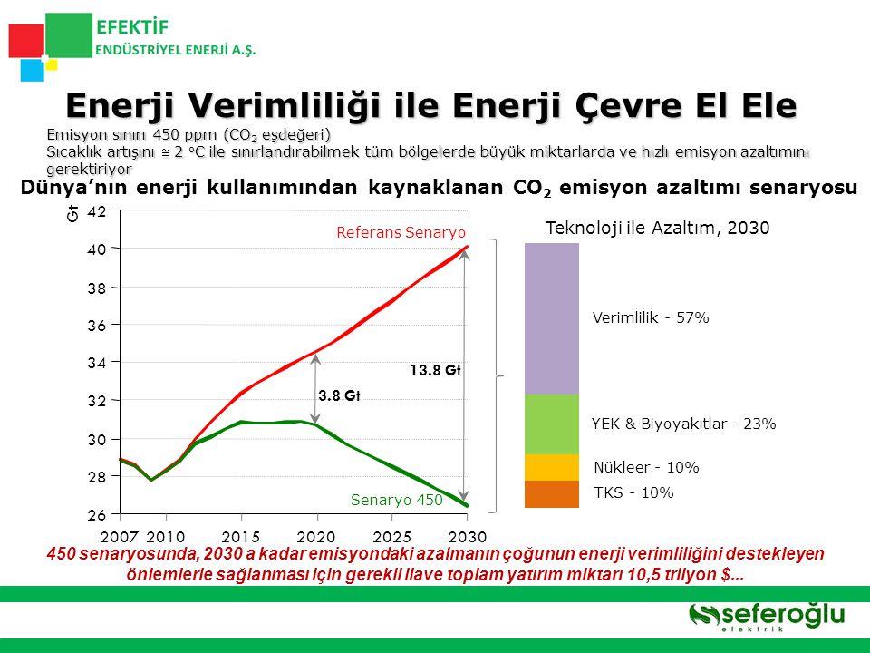 Türkiye: Yılık Ortalama Değişim:  + %0 1998 – 2008 Farkı:  - %0,07 AB 16: Yıllık Ortalama Değişim:  - %2 1997 – 2007 Farkı:  - %18,53