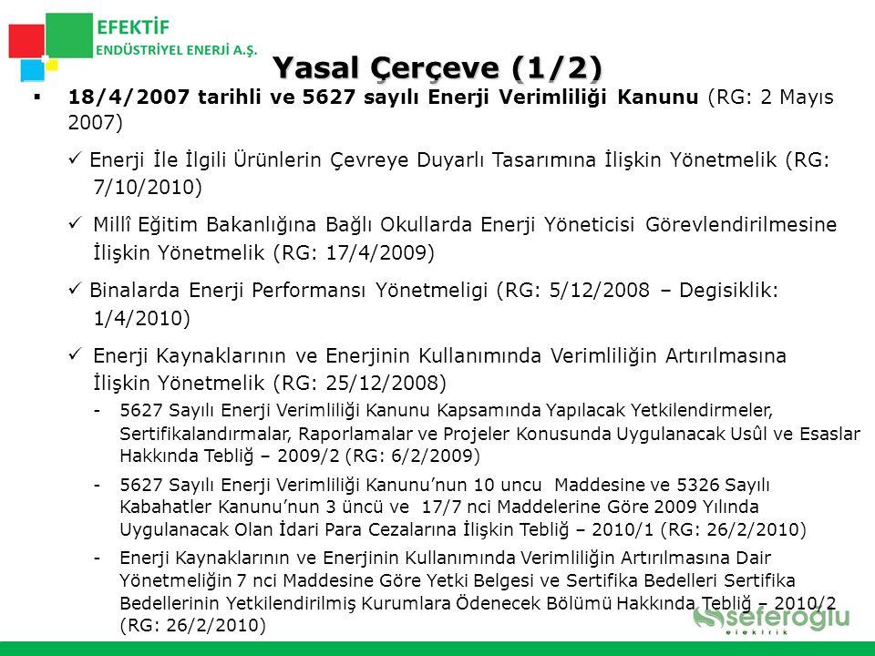 Yasal Çerçeve (2/2)  Küçük ve Orta Ölçekli Sanayi Geliştirme ve Destekleme İdaresi Başkanlığı (KOSGEB) Destekleri Yönetmeliğinde Değişiklik Yapılmasına Dair Yönetmelik (RG: 18/10/2008)  Ulaşımda Enerji Verimliliğinin Artırılmasına İlişkin Usul ve Esaslar Hakkında Yönetmelik (RG: 9/6/2008)  Merkezi Isıtma ve Sıhhi Sicak Su Sistemlerinde Isınma ve Sıhhi Sıcak Su Giderlerinin Paylaştırılmasına İlişkin Yönetmelik (RG: 14/4/2008)  Tanıtma Ve Kullanma Kılavuzu Uygulama Esaslarına Dair Yönetmelikte Değişiklik Yapılması Hakkında Yönetmelik (RG: 8/10/2007)  16/02/2008 tarihli ve 2008/2 sayılı Başbakanlık Genelgesi (RG)  13/8/2008 tarihli ve 2008/19 sayılı Başbakanlık Genelgesi (RG)  05/08/2008 tarihli ve 2008/55 sayılı İçişleri Bakanlığı Genelgesi  13/08/2008 tarihli ve 2008/1 sayılı Enerji ve Tabii Kaynaklar Bakanlığı Genelgesi  01/03/2010 tarihli ve 2008/18 sayılı Milli Eğitim Bakanlığı Genelgesi  TS EN 16001 Enerji Yönetimi Sistemleri-Kullanım Kılavuzu ve Şartlar