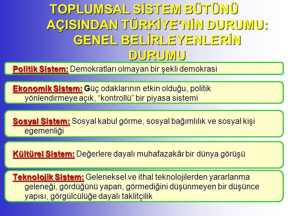 TOPLUMSAL SİSTEM BÜTÜNÜ AÇISINDAN TÜRKİYE'NİN DURUMU: GENEL BELİRLEYENLERİN DURUMU Politik Sistem: Demokratları olmayan bir şekli demokrasi Ekonomik Sistem: Güç odaklarının etkin olduğu, politik yönlendirmeye açık, kontrollü bir piyasa sistemi Sosyal Sistem: Sosyal kabul görme, sosyal bağımlılık ve sosyal kişi egemenliği Kültürel Sistem: Değerlere dayalı muhafazakâr bir dünya görüşü Teknolojik Sistem: Geleneksel ve ithal teknolojilerden yararlanma geleneği, gördüğünü yapan, görmediğini düşünmeyen bir düşünce yapısı, görgülcülüğe dayalı taklitçilik
