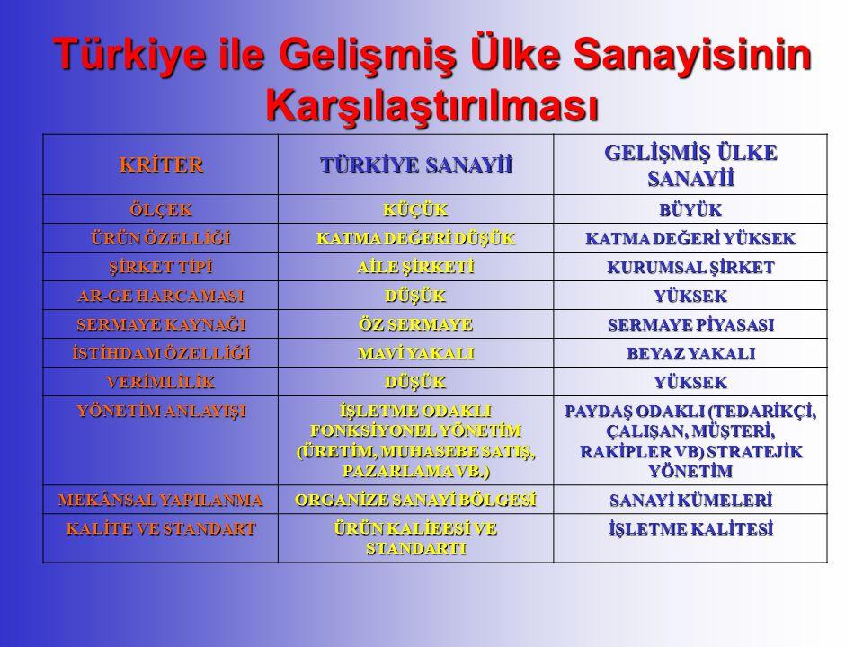 Türkiye ile Gelişmiş Ülke Sanayisinin Karşılaştırılması KRİTER TÜRKİYE SANAYİİ GELİŞMİŞ ÜLKE SANAYİİ ÖLÇEKKÜÇÜKBÜYÜK ÜRÜN ÖZELLİĞİ KATMA DEĞERİ DÜŞÜK KATMA DEĞERİ YÜKSEK ŞİRKET TİPİ AİLE ŞİRKETİ KURUMSAL ŞİRKET AR-GE HARCAMASI DÜŞÜKYÜKSEK SERMAYE KAYNAĞI ÖZ SERMAYE SERMAYE PİYASASI İSTİHDAM ÖZELLİĞİ MAVİ YAKALI BEYAZ YAKALI VERİMLİLİKDÜŞÜKYÜKSEK YÖNETİM ANLAYIŞI İŞLETME ODAKLI FONKSİYONEL YÖNETİM (ÜRETİM, MUHASEBE SATIŞ, PAZARLAMA VB.) PAYDAŞ ODAKLI (TEDARİKÇİ, ÇALIŞAN, MÜŞTERİ, RAKİPLER VB) STRATEJİK YÖNETİM MEKÂNSAL YAPILANMA ORGANİZE SANAYİ BÖLGESİ SANAYİ KÜMELERİ KALİTE VE STANDART ÜRÜN KALİEESİ VE STANDARTI İŞLETME KALİTESİ