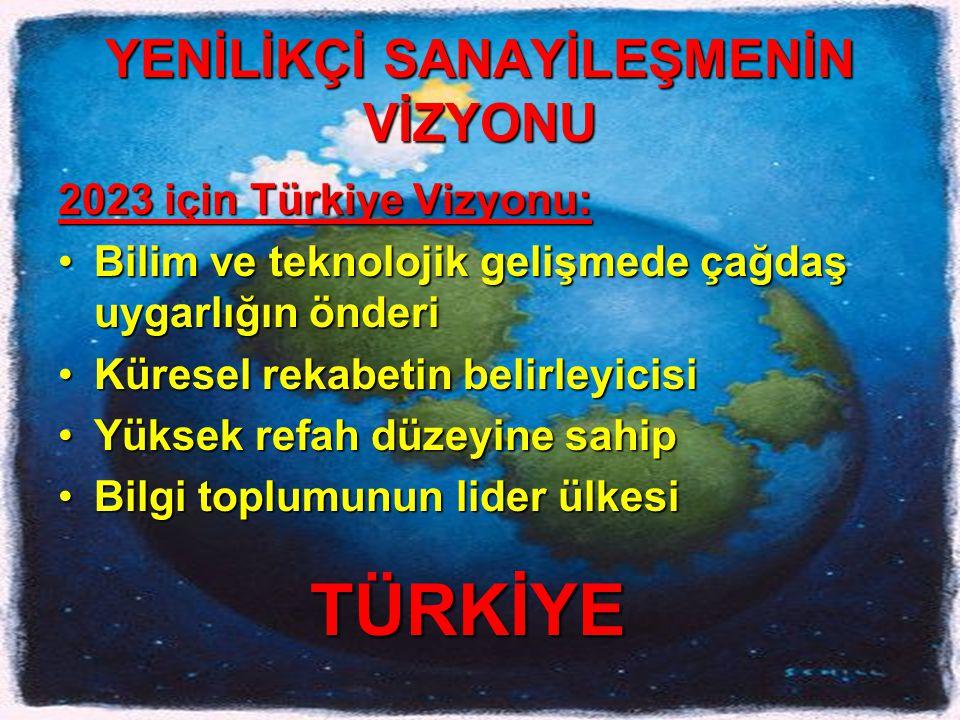 YENİLİKÇİ SANAYİLEŞMENİN VİZYONU 2023 için Türkiye Vizyonu: •Bilim ve teknolojik gelişmede çağdaş uygarlığın önderi •Küresel rekabetin belirleyicisi •Yüksek refah düzeyine sahip •Bilgi toplumunun lider ülkesi TÜRKİYE