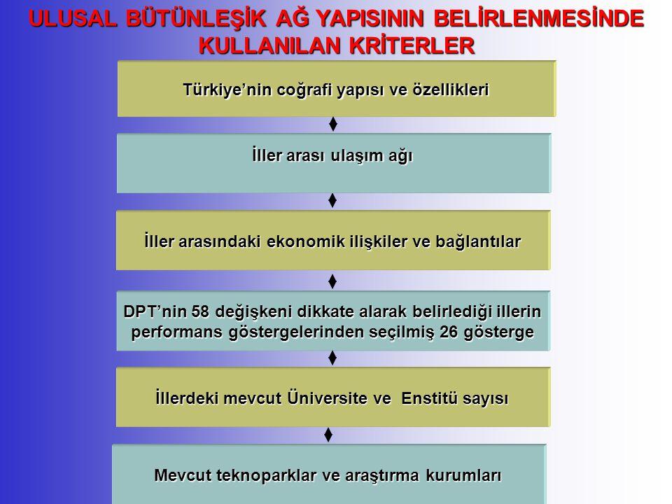 ULUSAL BÜTÜNLEŞİK AĞ YAPISININ BELİRLENMESİNDE KULLANILAN KRİTERLER Türkiye'nin coğrafi yapısı ve özellikleri İllerdeki mevcut Üniversite ve Enstitü sayısı DPT'nin 58 değişkeni dikkate alarak belirlediği illerin performans göstergelerinden seçilmiş 26 gösterge İller arasındaki ekonomik ilişkiler ve bağlantılar İller arası ulaşım ağı Mevcut teknoparklar ve araştırma kurumları