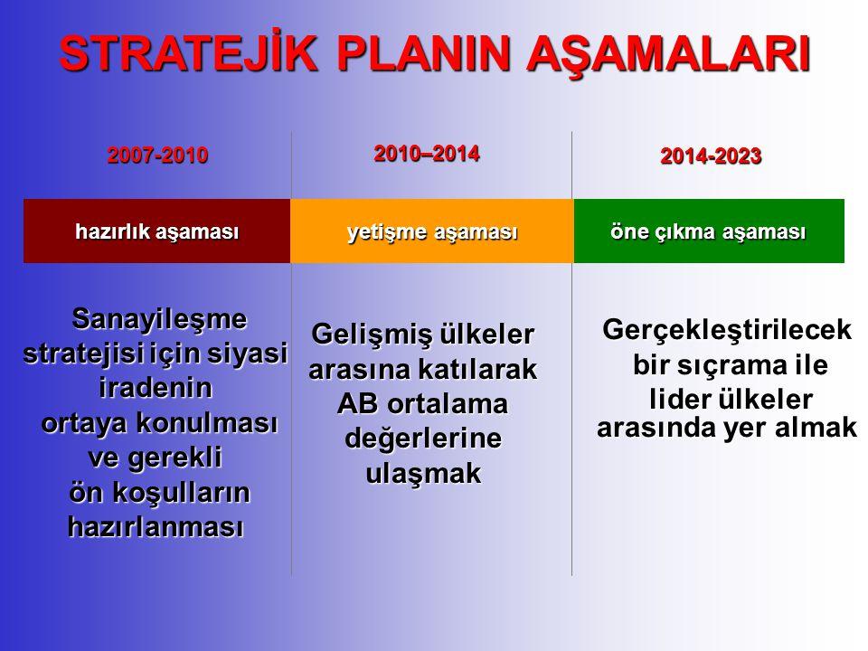 2007-2010 2010–2014 2014-2023 hazırlık aşaması yetişme aşaması öne çıkma aşaması Gelişmiş ülkeler arasına katılarak AB ortalama değerlerine ulaşmak Ge