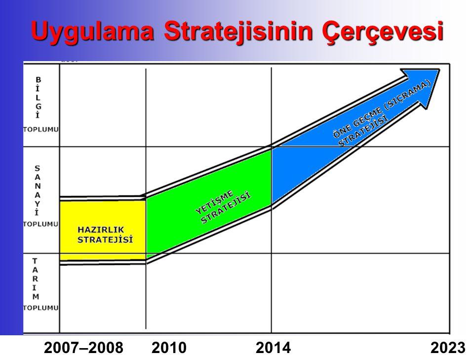 Uygulama Stratejisinin Çerçevesi 2007–2008 2010 2014 2023