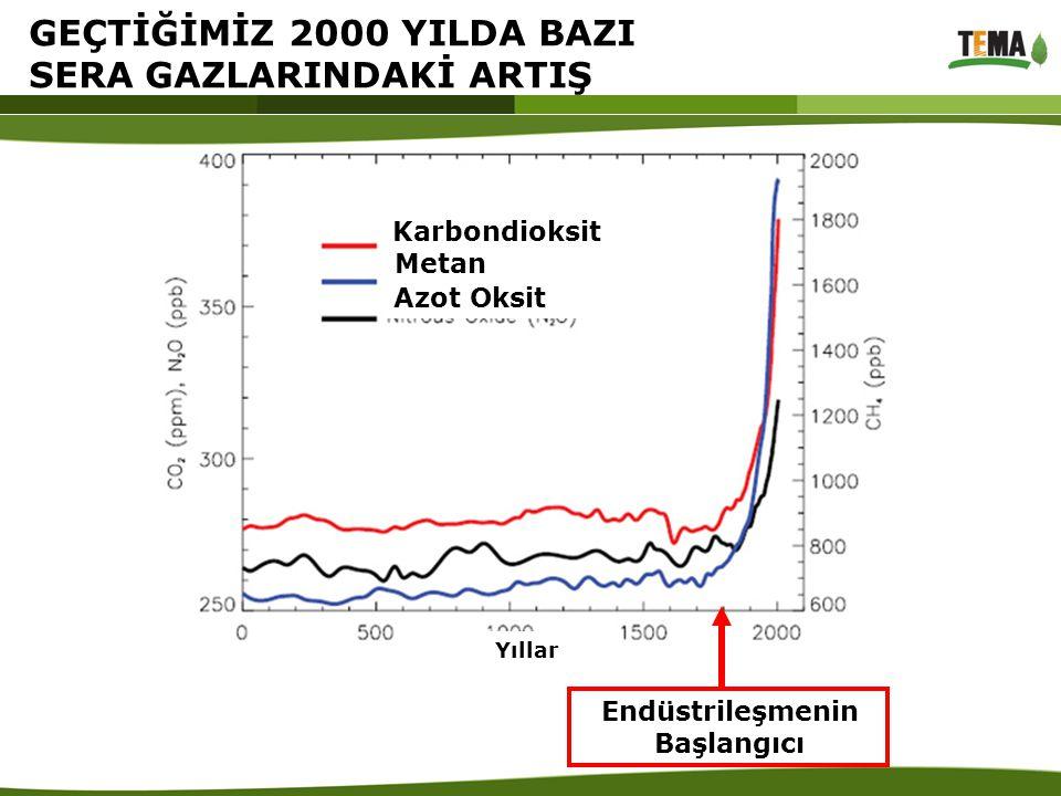 GEÇTİĞİMİZ 2000 YILDA BAZI SERA GAZLARINDAKİ ARTIŞ Karbondioksit Metan Azot Oksit Endüstrileşmenin Başlangıcı Yıllar
