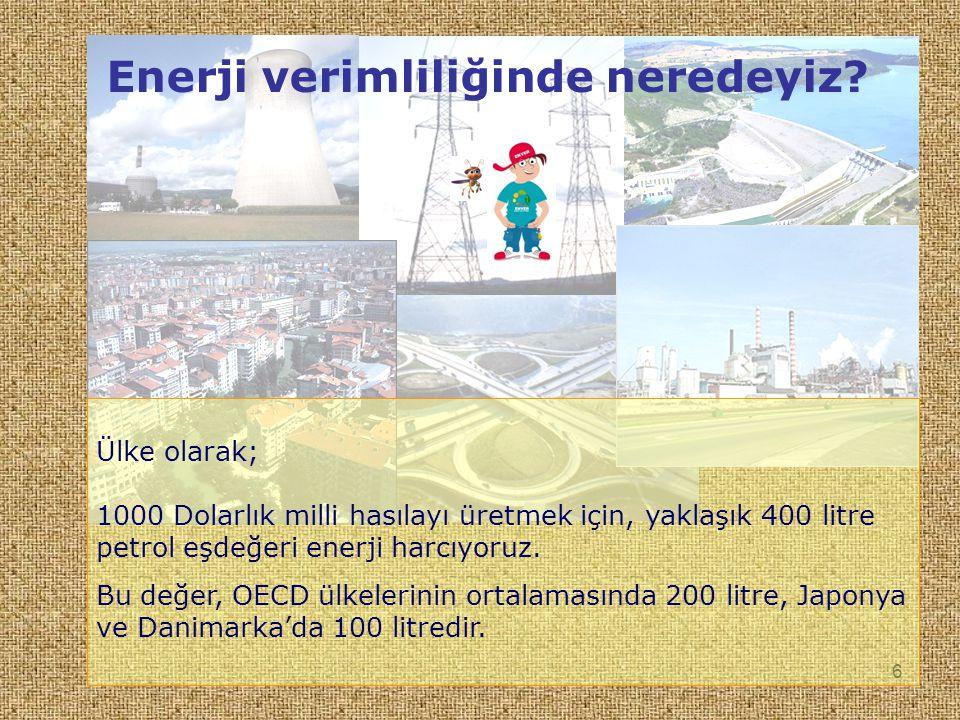 6 Ülke olarak; 1000 Dolarlık milli hasılayı üretmek için, yaklaşık 400 litre petrol eşdeğeri enerji harcıyoruz.