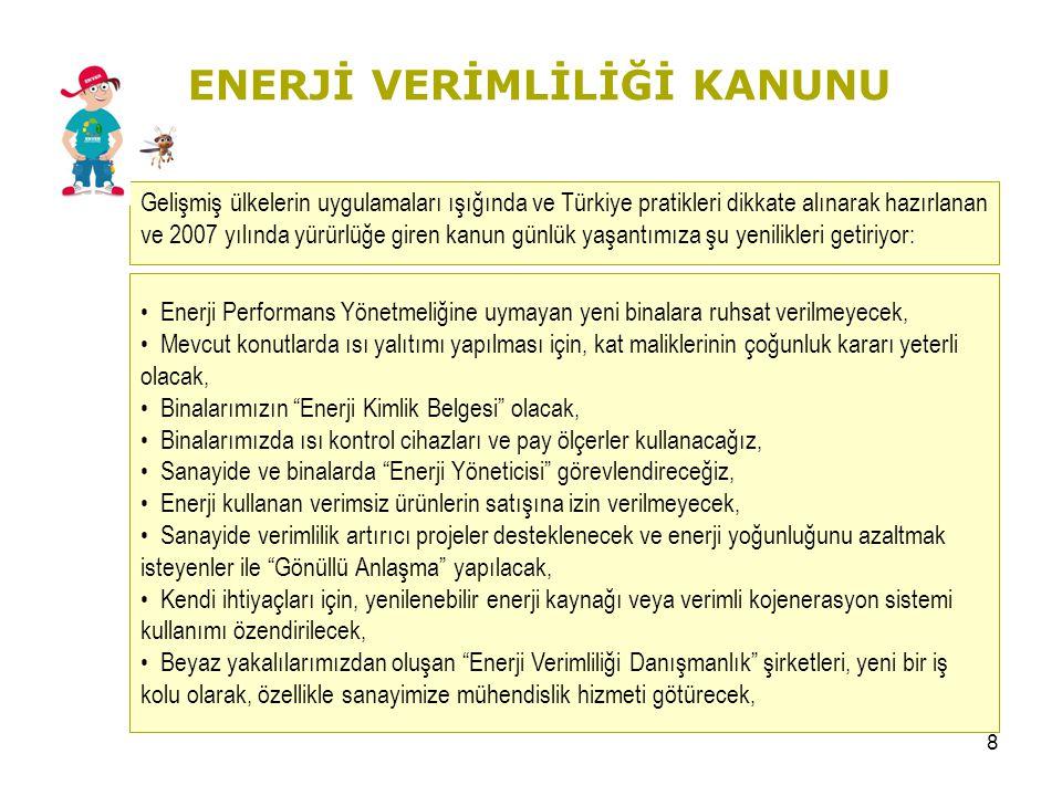 8 Gelişmiş ülkelerin uygulamaları ışığında ve Türkiye pratikleri dikkate alınarak hazırlanan ve 2007 yılında yürürlüğe giren kanun günlük yaşantımıza şu yenilikleri getiriyor: ENERJİ VERİMLİLİĞİ KANUNU • Enerji Performans Yönetmeliğine uymayan yeni binalara ruhsat verilmeyecek, • Mevcut konutlarda ısı yalıtımı yapılması için, kat maliklerinin çoğunluk kararı yeterli olacak, • Binalarımızın Enerji Kimlik Belgesi olacak, inalarımızda ısı kontrol cihazları ve pay ölçerler kullanacağız, • Sanayide ve binalarda Enerji Yöneticisi görevlendireceğiz, • Enerji kullanan verimsiz ürünlerin satışına izin verilmeyecek, • Sanayide verimlilik artırıcı projeler desteklenecek ve enerji yoğunluğunu azaltmak isteyenler ile Gönüllü Anlaşma yapılacak, • Kendi ihtiyaçları için, yenilenebilir enerji kaynağı veya verimli kojenerasyon sistemi kullanımı özendirilecek, • Beyaz yakalılarımızdan oluşan Enerji Verimliliği Danışmanlık şirketleri, yeni bir iş kolu olarak, özellikle sanayimize mühendislik hizmeti götürecek,