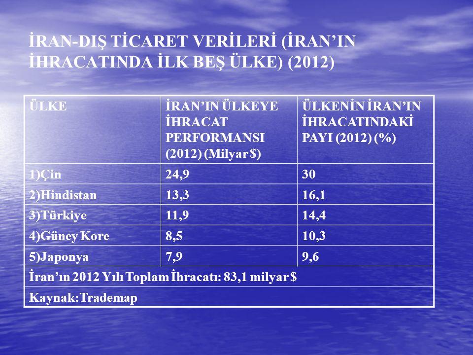 İRAN-DIŞ TİCARET VERİLERİ (İRAN'IN İHRACATINDA İLK BEŞ ÜLKE) (2012) ÜLKEİRAN'IN ÜLKEYE İHRACAT PERFORMANSI (2012) (Milyar $) ÜLKENİN İRAN'IN İHRACATIN