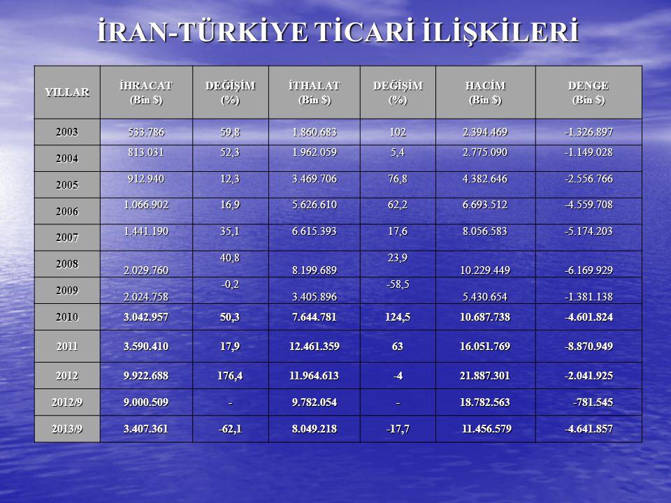 İRAN-TÜRKİYE TİCARİ İLİŞKİLERİ YILLARİHRACAT (Bin $) DEĞİŞİM (%) İTHALAT (Bin $) DEĞİŞİM (%) HACİM (Bin $) DENGE 2003533.78659,81.860.6831022.394.469-