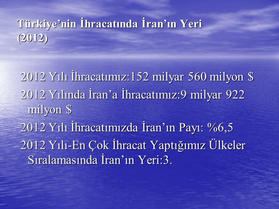 Türkiye'nin İhracatında İran'ın Yeri (2012) 2012 Yılı İhracatımız:152 milyar 560 milyon $ 2012 Yılı İhracatımız:152 milyar 560 milyon $ 2012 Yılında İ