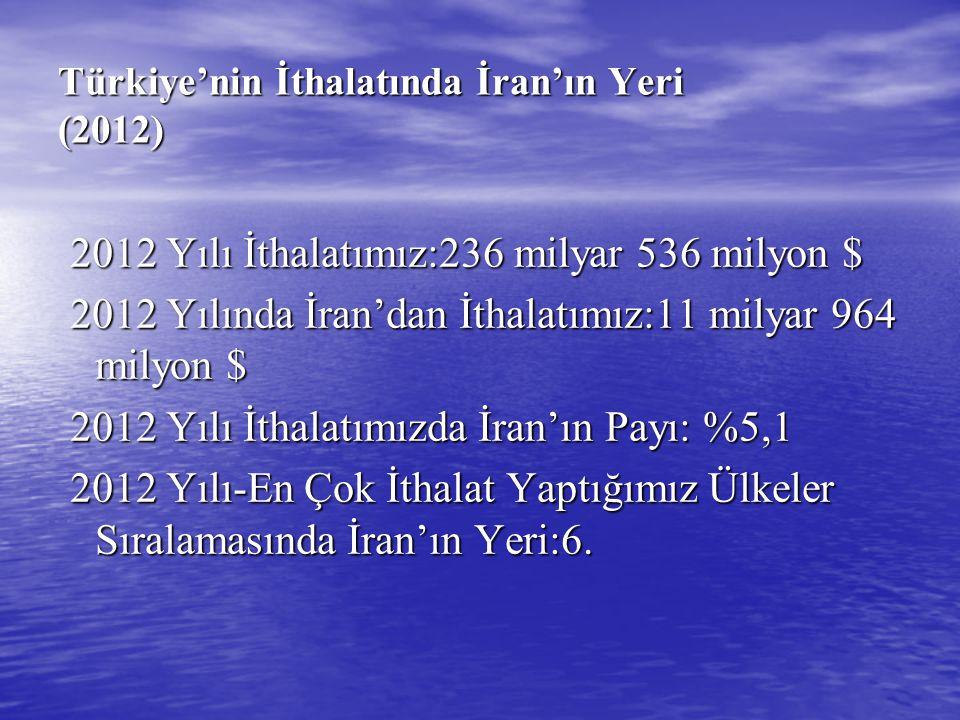 Türkiye'nin İthalatında İran'ın Yeri (2012) 2012 Yılı İthalatımız:236 milyar 536 milyon $ 2012 Yılı İthalatımız:236 milyar 536 milyon $ 2012 Yılında İ