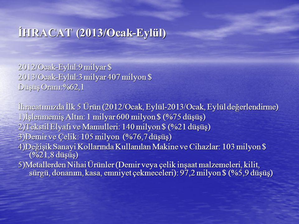 İHRACAT (2013/Ocak-Eylül) 2012/Ocak-Eylül:9 milyar $ 2013/Ocak-Eylül:3 milyar 407 milyon $ Düşüş Oranı:%62,1 İhracatımızda İlk 5 Ürün (2012/Ocak, Eylü