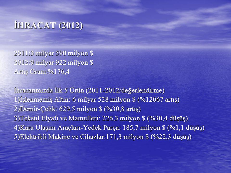 İHRACAT (2012) 2011:3 milyar 590 milyon $ 2012:9 milyar 922 milyon $ Artış Oranı:%176,4 İhracatımızda İlk 5 Ürün (2011-2012/değerlendirme) 1)İşlenmemi