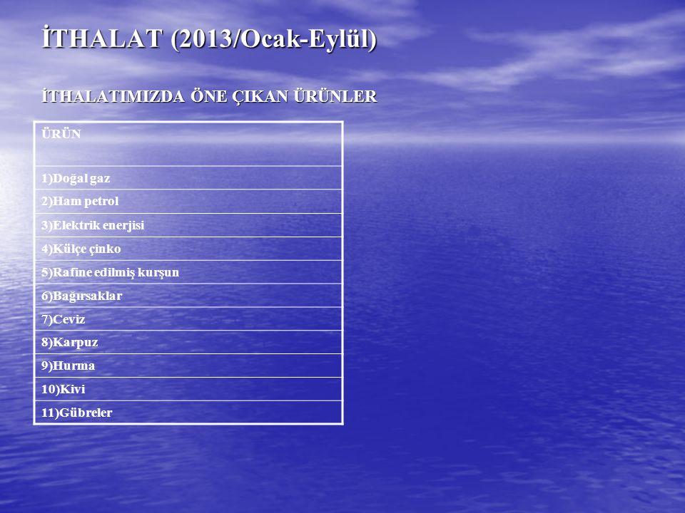 İTHALAT (2013/Ocak-Eylül) İTHALATIMIZDA ÖNE ÇIKAN ÜRÜNLER ÜRÜN 1)Doğal gaz 2)Ham petrol 3)Elektrik enerjisi 4)Külçe çinko 5)Rafine edilmiş kurşun 6)Ba