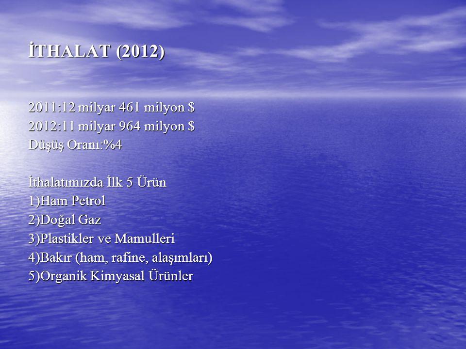 İTHALAT (2012) 2011:12 milyar 461 milyon $ 2012:11 milyar 964 milyon $ Düşüş Oranı:%4 İthalatımızda İlk 5 Ürün 1)Ham Petrol 2)Doğal Gaz 3)Plastikler v