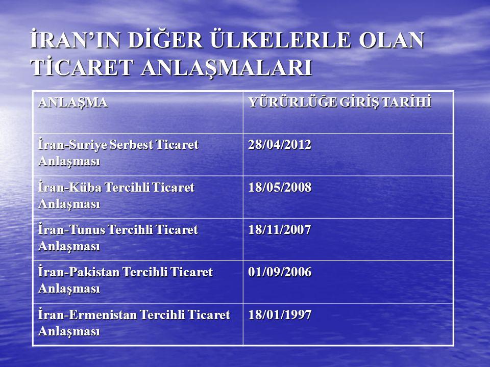 İRAN'IN DİĞER ÜLKELERLE OLAN TİCARET ANLAŞMALARI ANLAŞMA YÜRÜRLÜĞE GİRİŞ TARİHİ İran-Suriye Serbest Ticaret Anlaşması 28/04/2012 İran-Küba Tercihli Ti