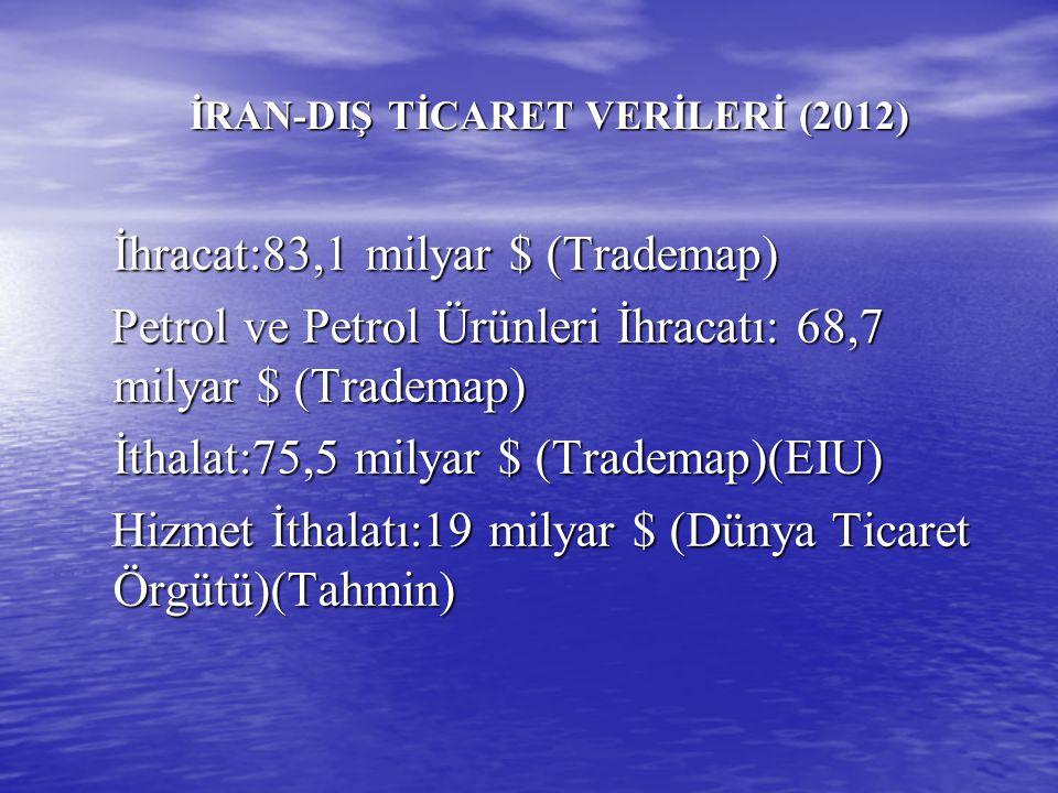Türkiye'nin İhracatında İran'ın Yeri (2012) 2012 Yılı İhracatımız:152 milyar 560 milyon $ 2012 Yılı İhracatımız:152 milyar 560 milyon $ 2012 Yılında İran'a İhracatımız:9 milyar 922 milyon $ 2012 Yılında İran'a İhracatımız:9 milyar 922 milyon $ 2012 Yılı İhracatımızda İran'ın Payı: %6,5 2012 Yılı İhracatımızda İran'ın Payı: %6,5 2012 Yılı-En Çok İhracat Yaptığımız Ülkeler Sıralamasında İran'ın Yeri:3.