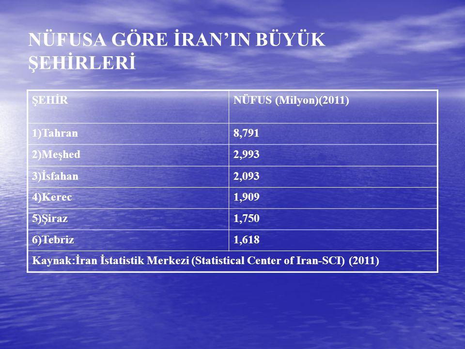 NÜFUSA GÖRE İRAN'IN BÜYÜK ŞEHİRLERİ ŞEHİRNÜFUS (Milyon)(2011) 1)Tahran8,791 2)Meşhed2,993 3)İsfahan2,093 4)Kerec1,909 5)Şiraz1,750 6)Tebriz1,618 Kayna