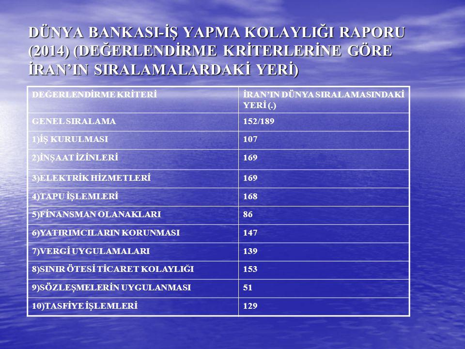 DÜNYA BANKASI-İŞ YAPMA KOLAYLIĞI RAPORU (2014) (DEĞERLENDİRME KRİTERLERİNE GÖRE İRAN'IN SIRALAMALARDAKİ YERİ) DEĞERLENDİRME KRİTERİİRAN'IN DÜNYA SIRAL