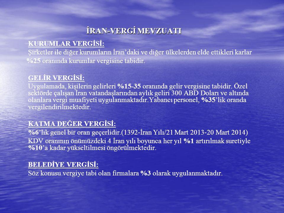 TÜRKİYE-İRAN (YATIRIMLAR) (Ocak 2002-Ağustos 2013) İran'daki Türk Yatırımları 163 milyon ABD Doları Türkiye'deki İran Yatırımları 101 milyon ABD Doları Kaynak: TCMB