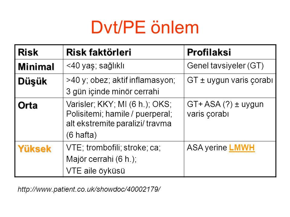 Dvt/PE önlem Risk Risk faktörleri Profilaksi Minimal <40 yaş; sağlıklıGenel tavsiyeler (GT) Düşük >40 y; obez; aktif inflamasyon; 3 gün içinde minör c
