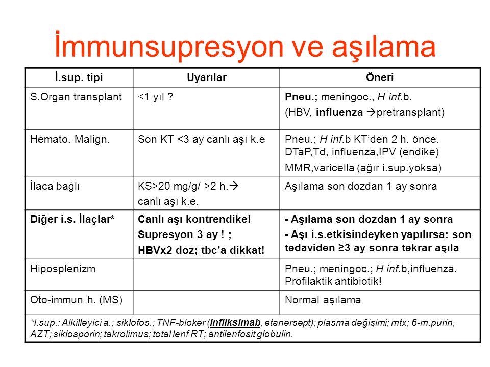 İmmunsupresyon ve aşılama İ.sup. tipiUyarılarÖneri S.Organ transplant<1 yıl ?Pneu.; meningoc., H inf.b. (HBV, influenza  pretransplant) Hemato. Malig